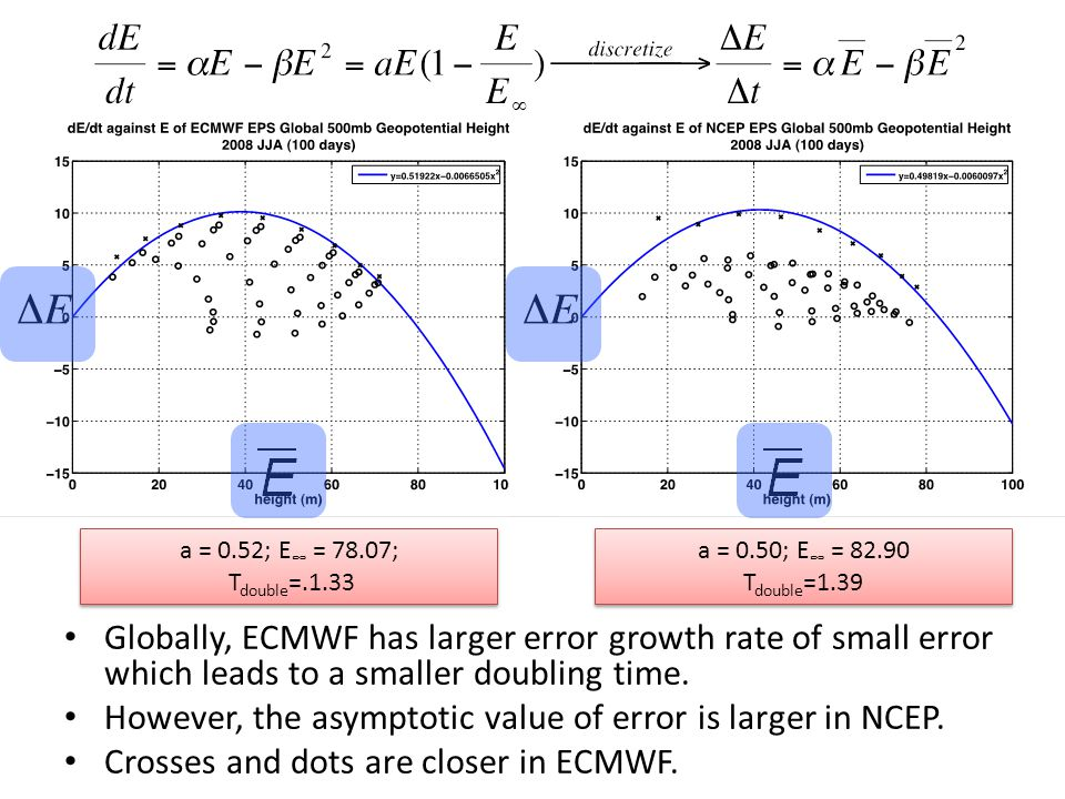 Globally, ECMWF has larger error growth rate of small error which leads to a smaller doubling time.