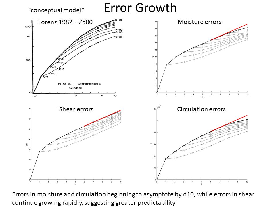 Error Growth Lorenz 1982 – Z500 Circulation errorsShear errors Moisture errors Errors in moisture and circulation beginning to asymptote by d10, while errors in shear continue growing rapidly, suggesting greater predictability conceptual model