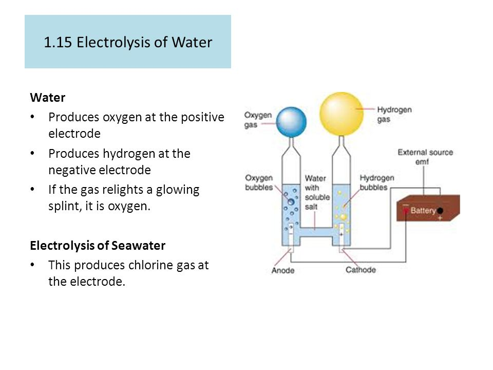 1.15 Electrolysis of Water Water Produces oxygen at the positive electrode Produces hydrogen at the negative electrode If the gas relights a glowing s