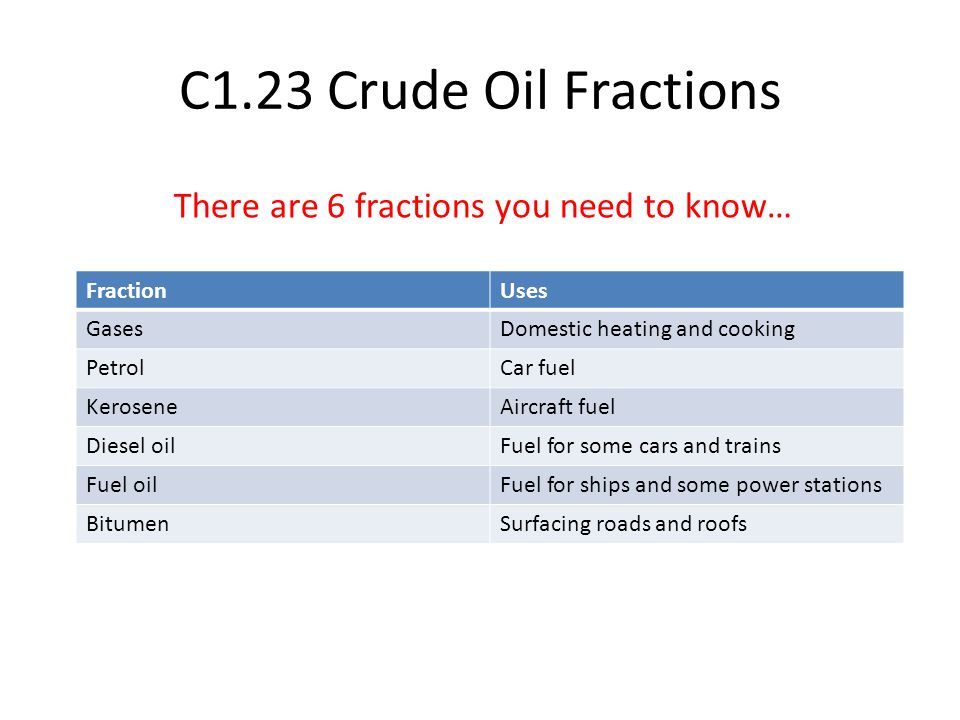 C1.23 Crude Oil Fractions FractionUses GasesDomestic heating and cooking PetrolCar fuel KeroseneAircraft fuel Diesel oilFuel for some cars and trains