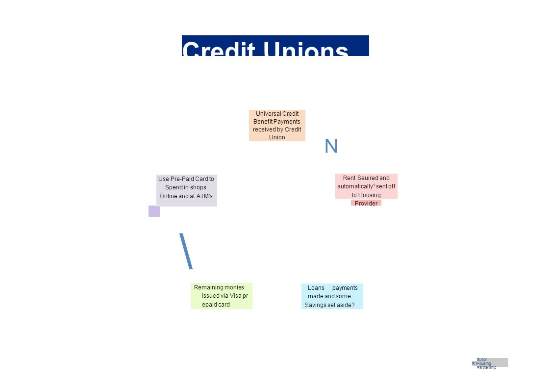 Credit Unions Universal Credit Benefit Payments received by Credit Union Use Pre-Paid Card to Spend in shops.