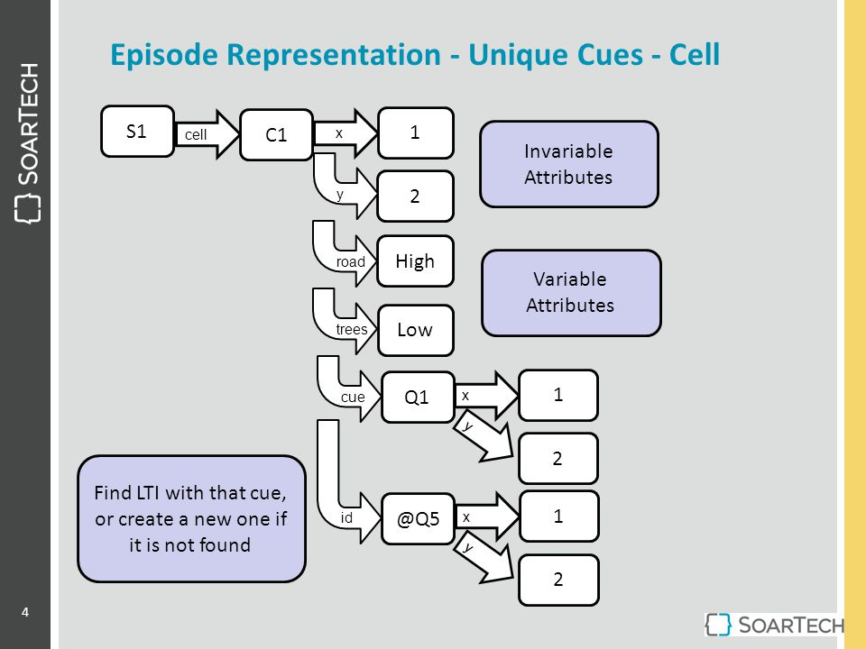 Episode Representation - Unique Cues - Cell S1 cell C1 x 1 2 High Low y road trees Invariable Attributes Variable Attributes Q1 x 1 y 2 cue @Q5 x 1 y 2 id Find LTI with that cue, or create a new one if it is not found 4