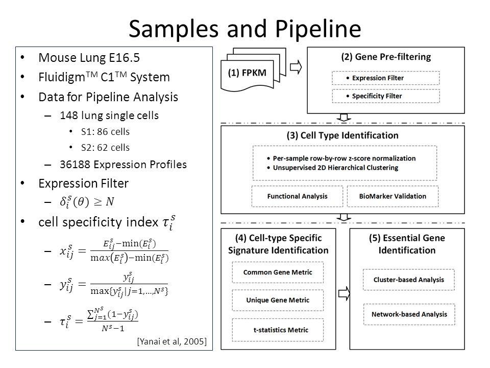 Samples and Pipeline [Yanai et al, 2005]