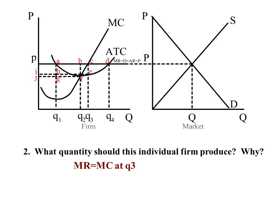 2. What quantity should this individual firm produce? Why? MR=MC at q3