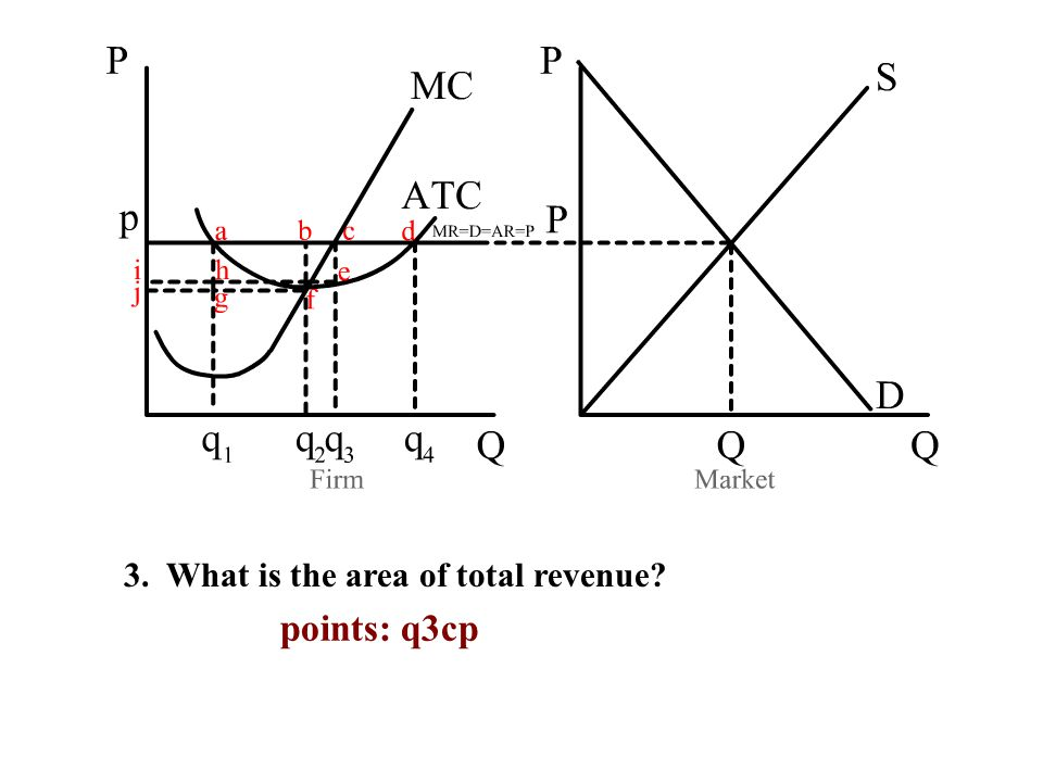 3. What is the area of total revenue points: q3cp