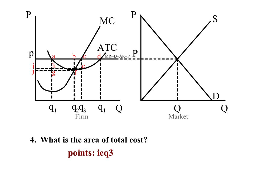 4. What is the area of total cost points: ieq3