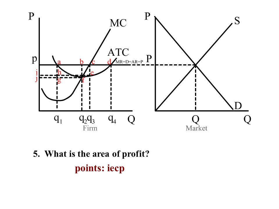 5. What is the area of profit points: iecp