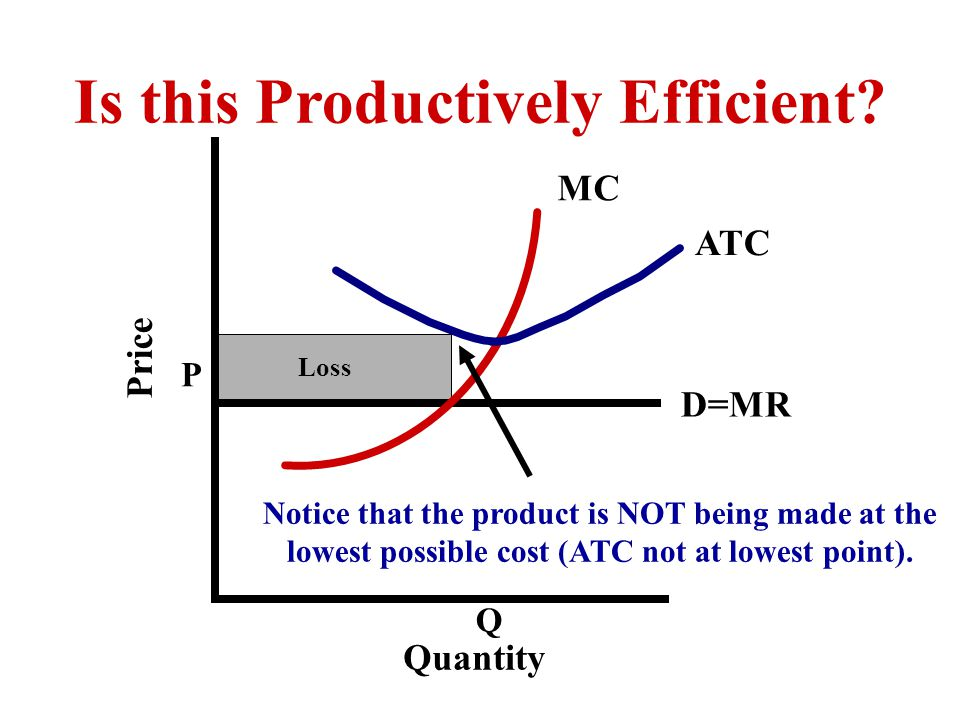 P Q MC ATC Quantity Price Notice that the product is NOT being made at the lowest possible cost (ATC not at lowest point).
