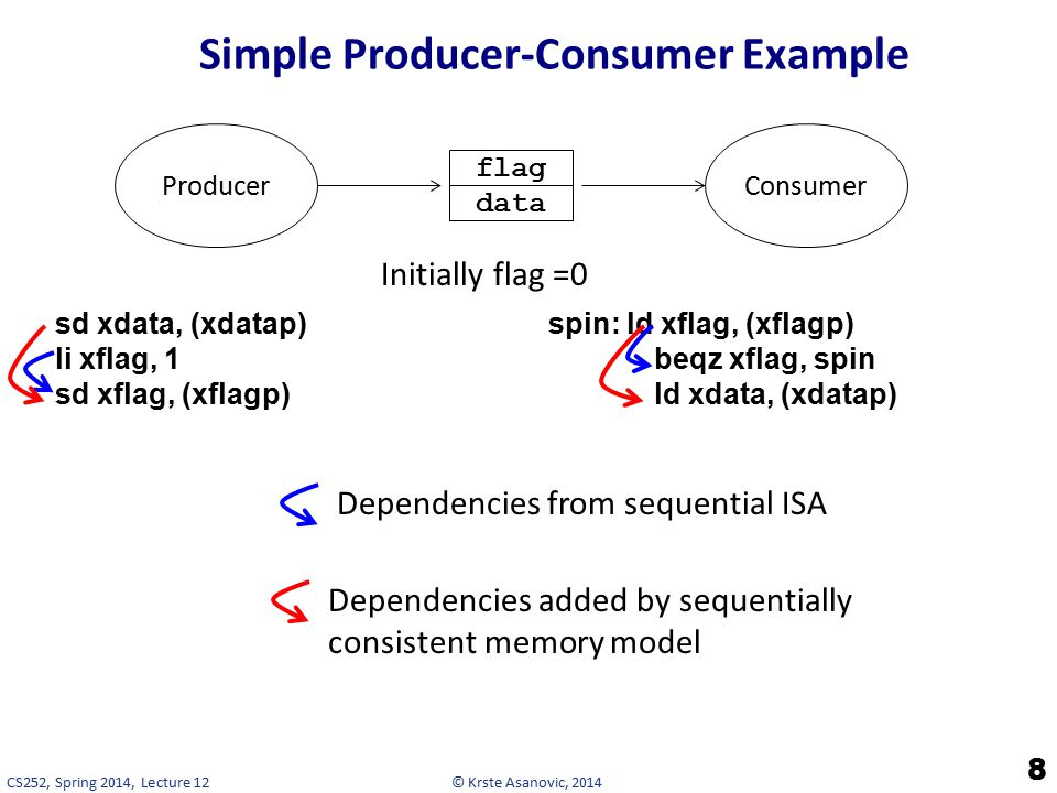 © Krste Asanovic, 2014CS252, Spring 2014, Lecture 12 Simple Producer-Consumer Example 8 sd xdata, (xdatap) li xflag, 1 sd xflag, (xflagp) spin: ld xflag, (xflagp) beqz xflag, spin ld xdata, (xdatap) data flag ProducerConsumer Initially flag =0 Dependencies from sequential ISA Dependencies added by sequentially consistent memory model