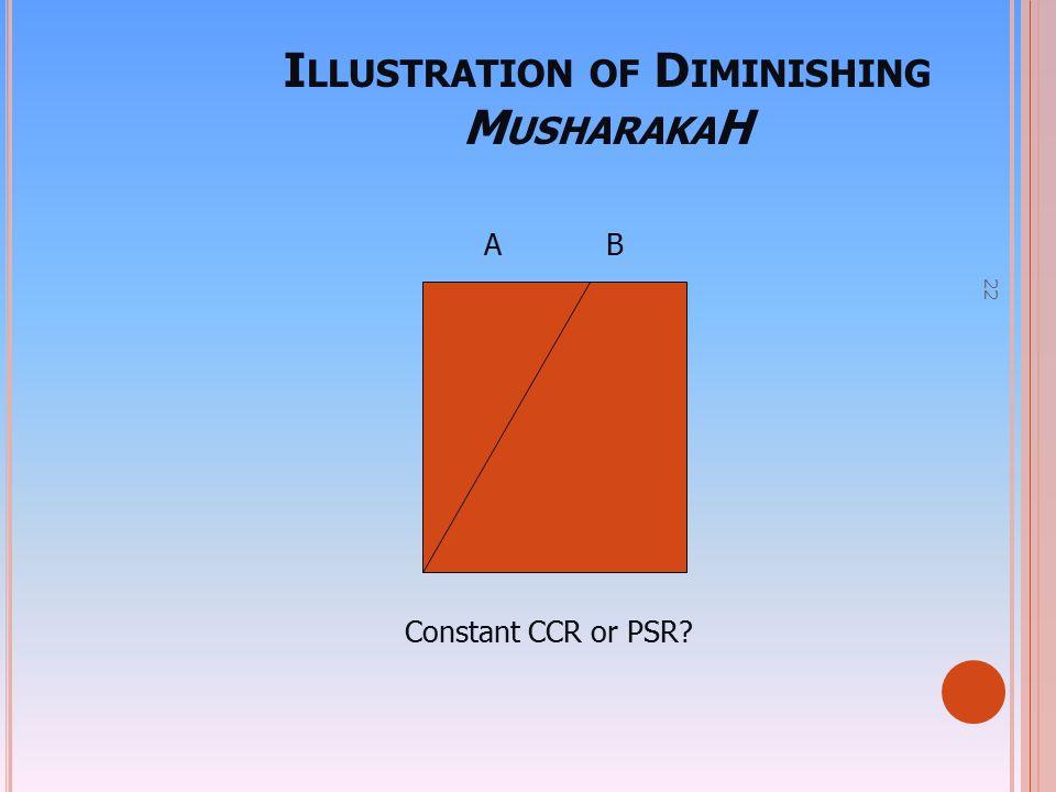 22 I LLUSTRATION OF D IMINISHING M USHARAKA H A B Constant CCR or PSR?
