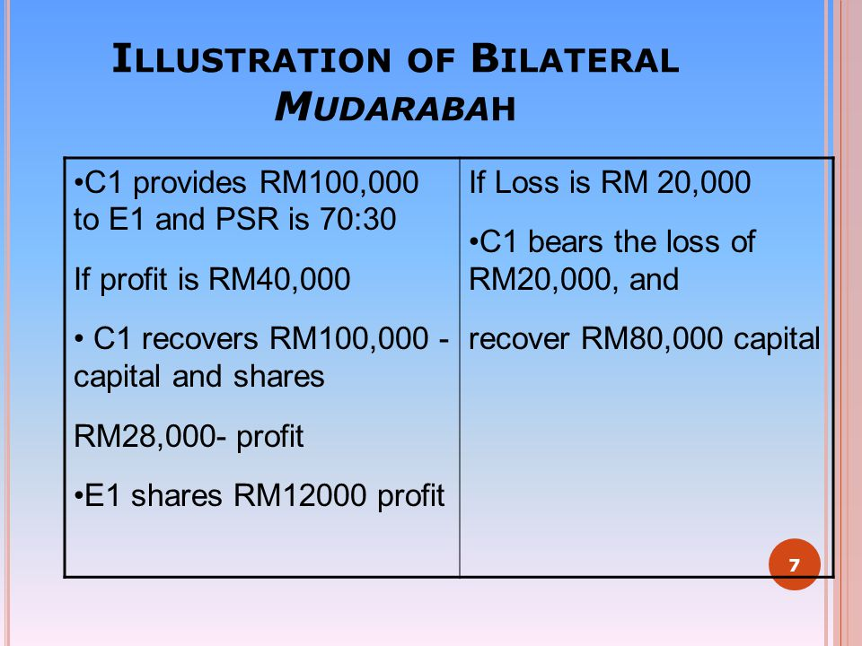 I LLUSTRATION OF B ILATERAL M UDARABAH C1 provides RM100,000 to E1 and PSR is 70:30 If profit is RM40,000 C1 recovers RM100,000 - capital and shares R