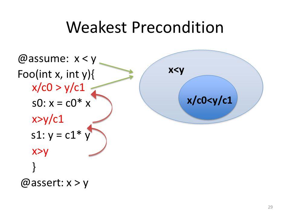 Weakest Precondition @assume: x < y Foo(int x, int y){ x/c0 > y/c1 s0: x = c0* x x>y/c1 s1: y = c1* y x>y } @assert: x > y 29 x<y x/c0<y/c1