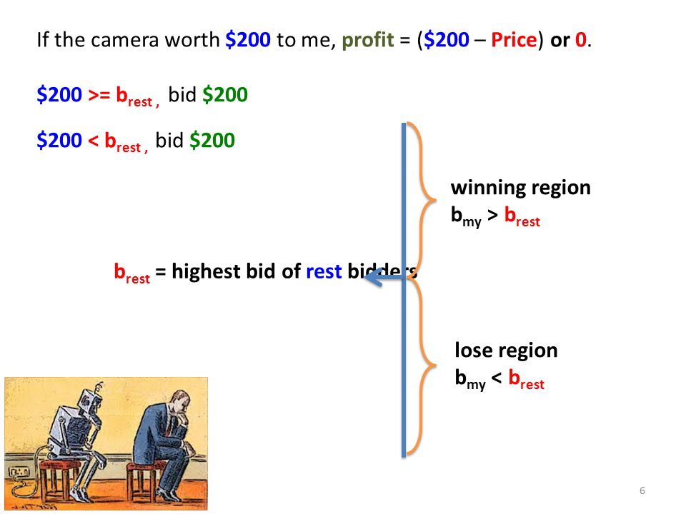 b rest = highest bid of rest bidders winning region b my > b rest lose region b my < b rest If the camera worth $200 to me, profit = ($200 – Price) or 0.