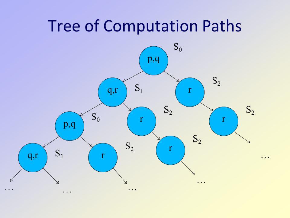 Tree of Computation Paths p,q S0S0 r S2S2 r S2S2 q,r S1S1 r S2S2 r S2S2 p,q S0S0 r S2S2 q,r S1S1 … … … … …