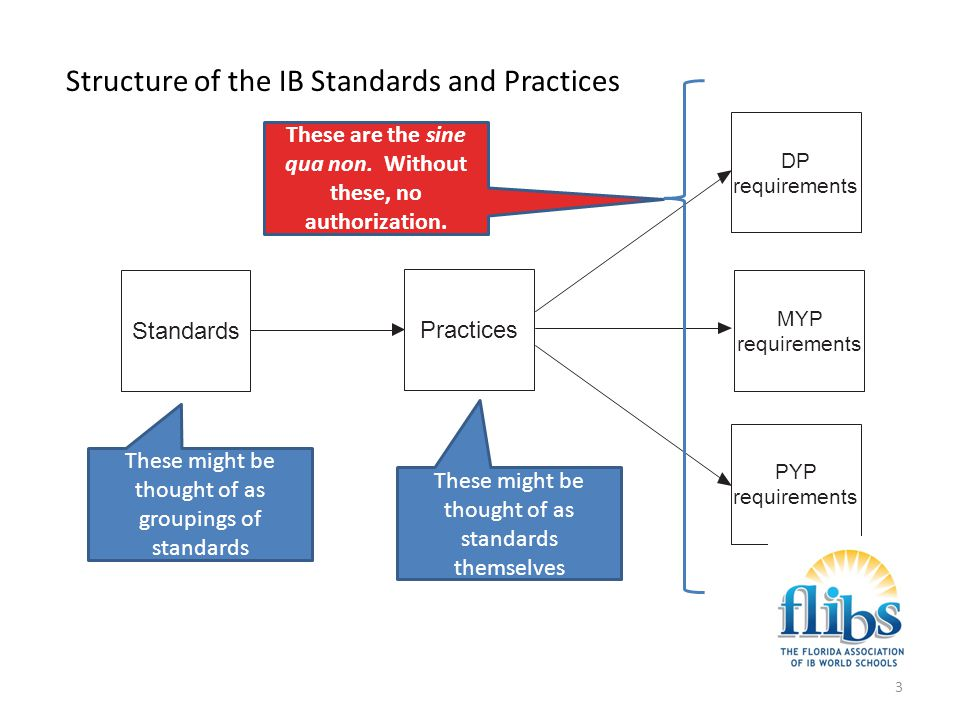 4 Steps of the Programme evaluation process Gathering [specific] evidence Deciding on the [extant] levels of implementation of each practice [low to high, four degrees] Meeting the standards: school decides, writes plan to continue the ones met and meet the ones unmet Submission of self-study and supporting documents The evaluation visit: verifies the school's submission Issuance of the evaluation report Response to the Matters to be Addressed Visiting team submits report to the IB rather than to the school School does NOT receive a précis of the visit at this time The evaluation report comes to the school a good while later from the IB Commendations Recommendations Matters to be Addressed IB will supply a deadline for each MTBA School's response will include evidence IB's response (in Rules for IB ____ Programme) will be based upon this response.