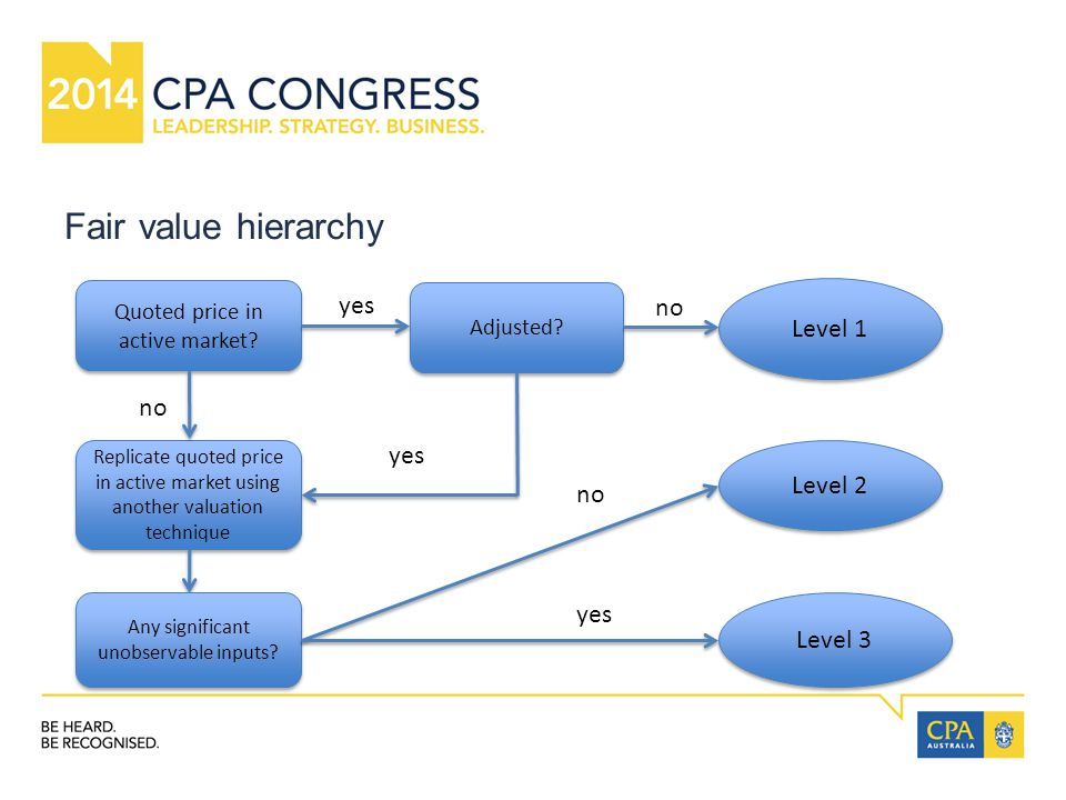 Fair value hierarchy Quoted price in active market.