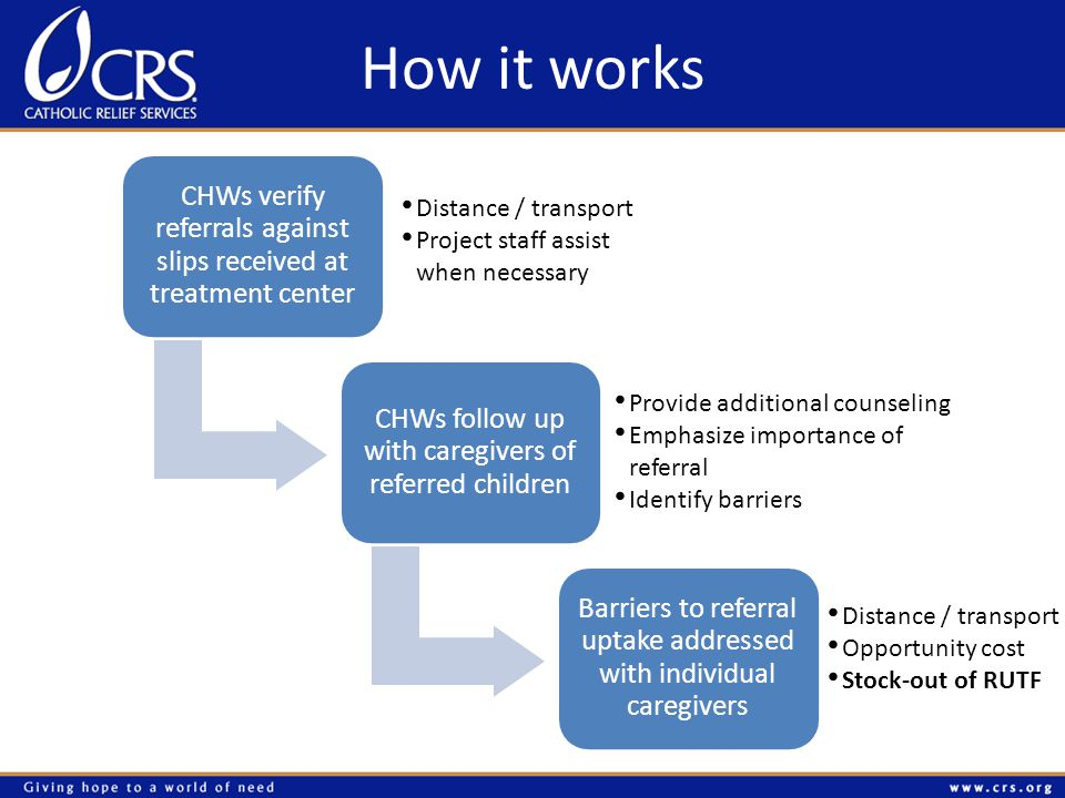 How it works CHWs verify referrals against slips received at treatment center CHWs follow up with caregivers of referred children Barriers to referral uptake addressed with individual caregivers Distance / transport Opportunity cost Stock-out of RUTF Distance / transport Project staff assist when necessary Provide additional counseling Emphasize importance of referral Identify barriers