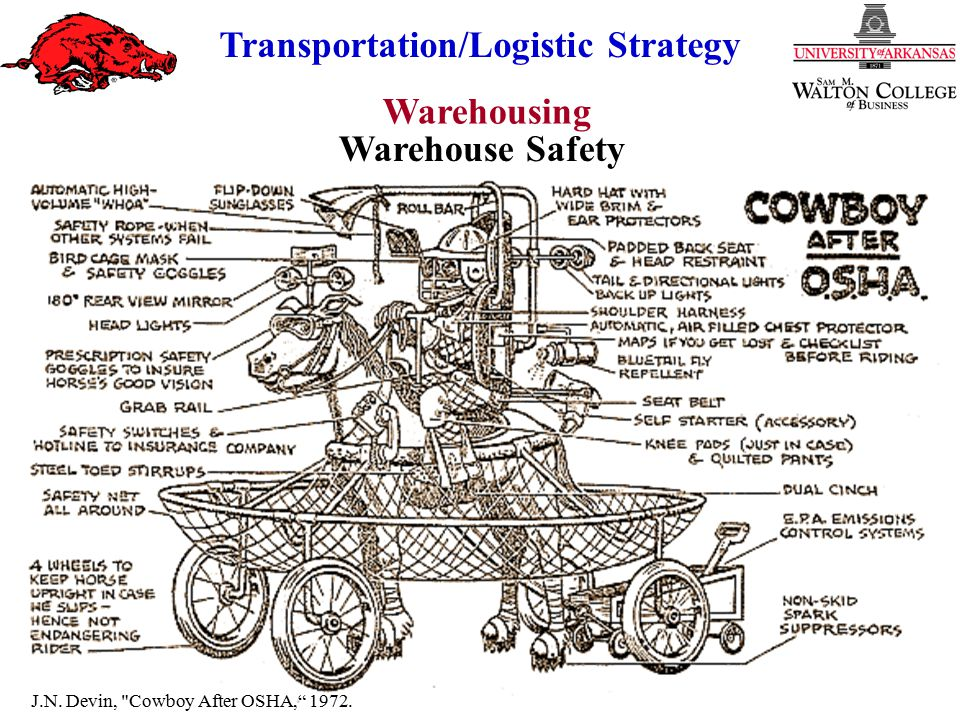 Warehousing Transportation/Logistic Strategy Warehouse Layout Angling vs On-the-Square Fixed vs Variable Slots Space Loading Techniques Item Popularity Item Size Cube per Order Index Family Groupings Linear Programming Simulation
