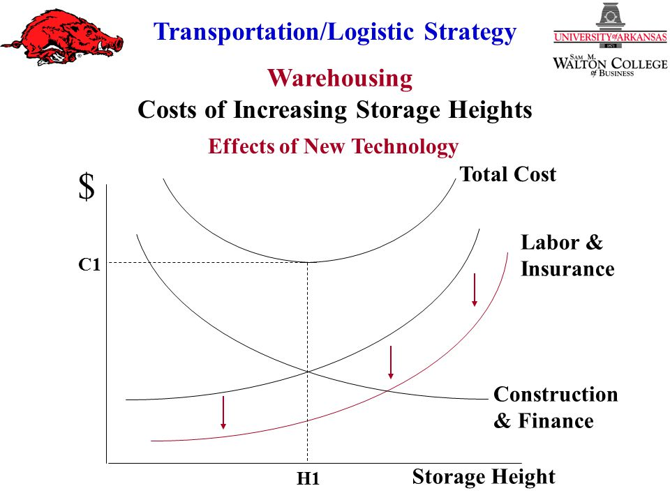Warehousing Transportation/Logistic Strategy $ Storage Height Construction & Finance C1 C2 H1H2 Costs of Increasing Storage Heights Total Cost Labor & Insurance Effects of New Technology
