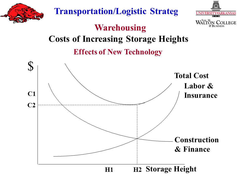 Warehousing Transportation/Logistic Strategy Angling vs On-the-Square Fixed vs Variable Slots Space Loading Techniques Item Popularity Item Size Cube per Order Index Family Groupings Linear Programming Simulation Warehouse Layout