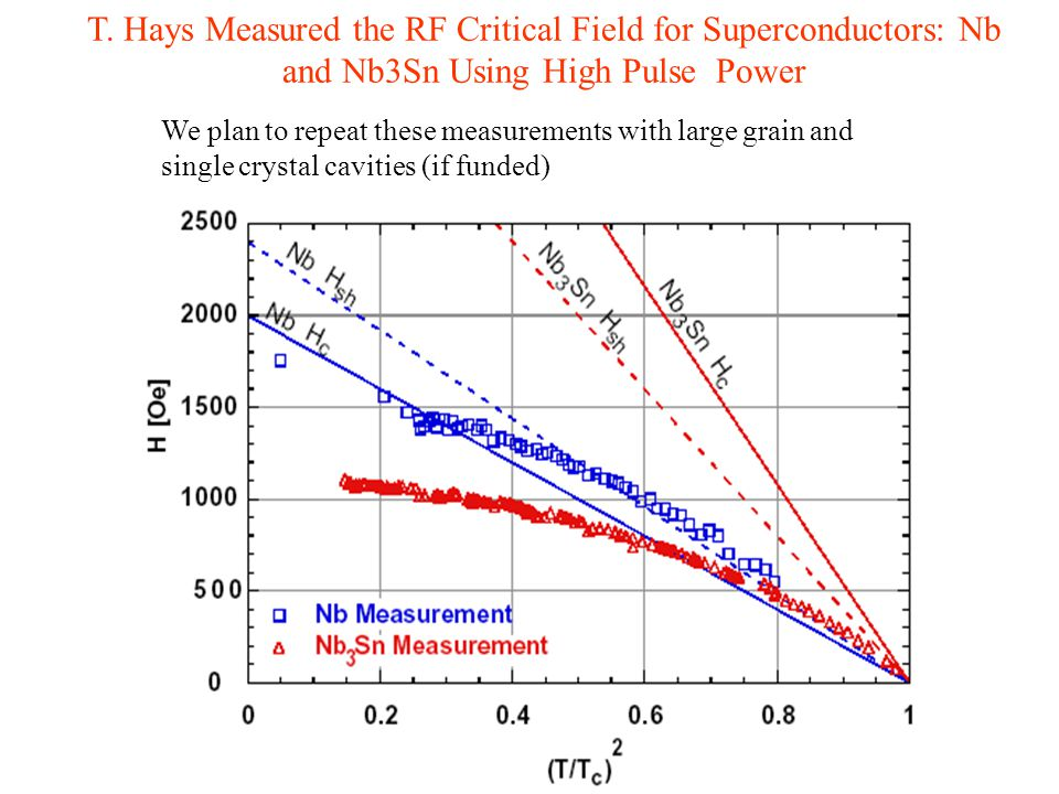 T. Hays Measured the RF Critical Field for Superconductors: Nb and Nb3Sn Using High Pulse Power We plan to repeat these measurements with large grain