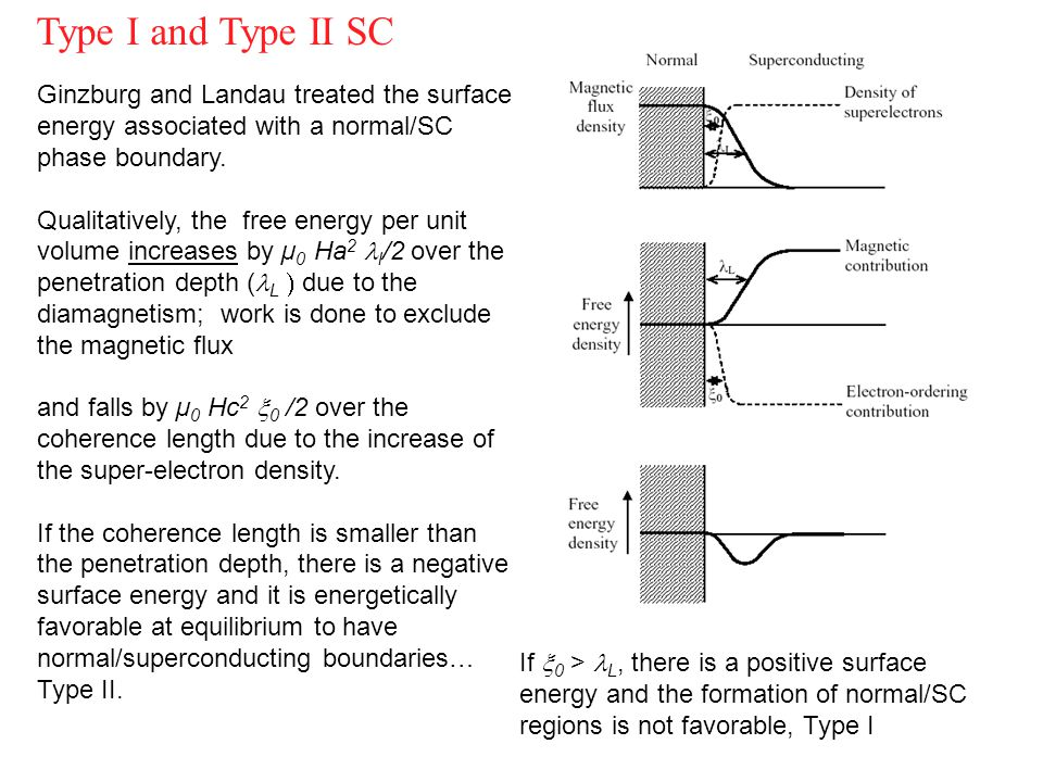 Ginzburg and Landau treated the surface energy associated with a normal/SC phase boundary. Qualitatively, the free energy per unit volume increases by