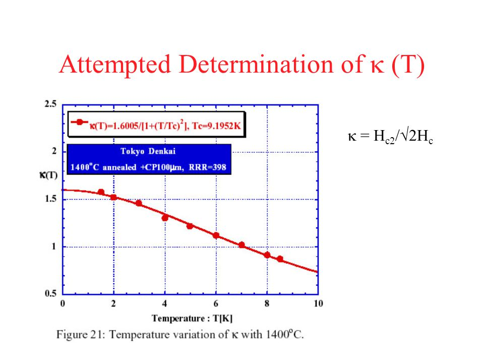 Attempted Determination of   = H c2 /√2H c
