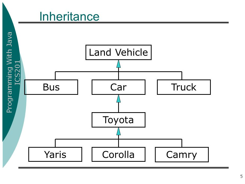 Programming With Java ICS201 6 An Example Inheritance Hierarchy Data and behavior associated with super-classes are accessible to those subclasses