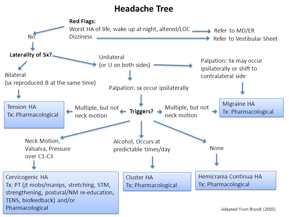 Headache Tree Laterality of Sx? Bilateral (sx reproduced B at the same time) Unilateral (or U on both sides) Tension HA Tx: Pharmacological Tension HA