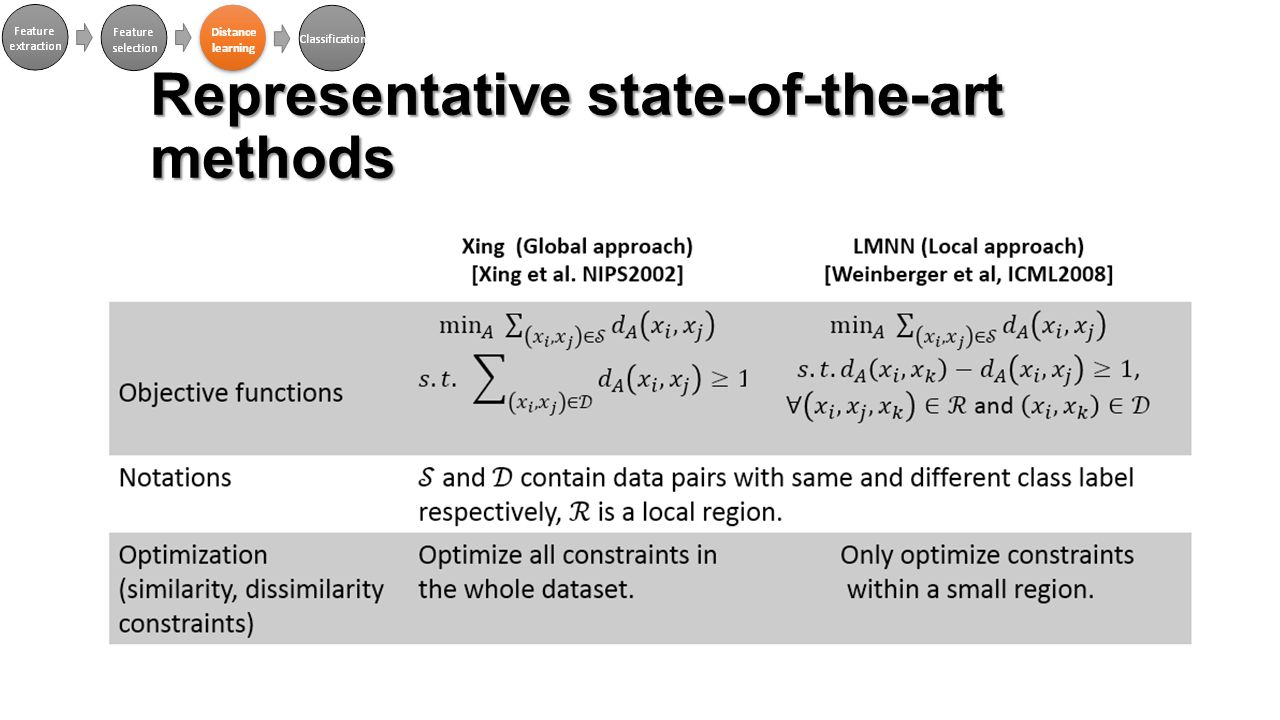 Representative state-of-the-art methods