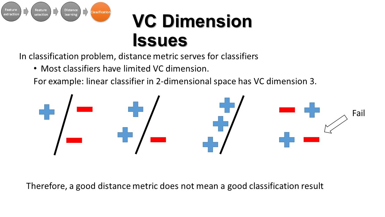 VC Dimension Issues In classification problem, distance metric serves for classifiers Most classifiers have limited VC dimension. For example: linear