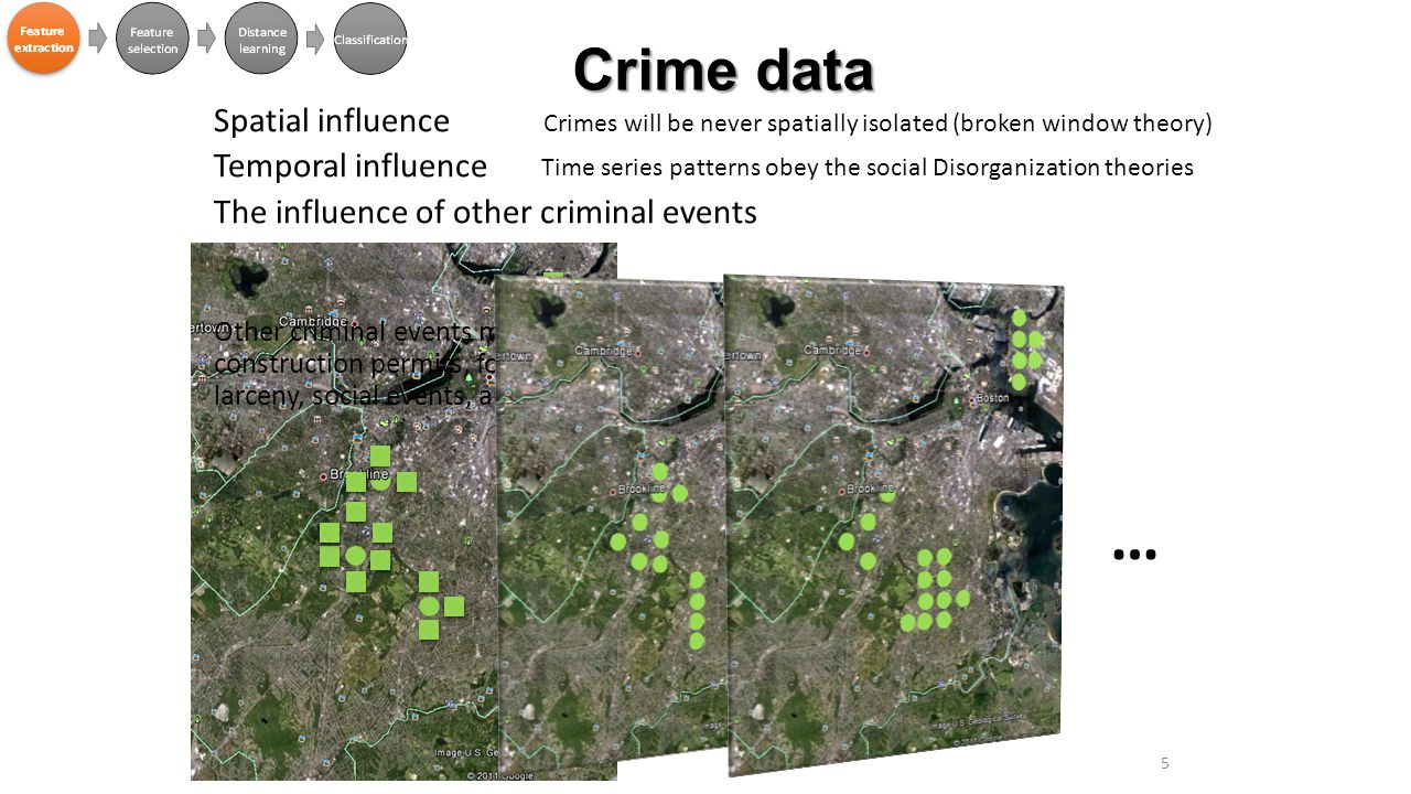 Crime data Spatial influence Temporal influence The influence of other criminal events Other criminal events may influence the residential burglaries: construction permits, foreclosure, mayor hotline inputs, motor vehicle larceny, social events, and offender data 5 Crimes will be never spatially isolated (broken window theory) … Time series patterns obey the social Disorganization theories
