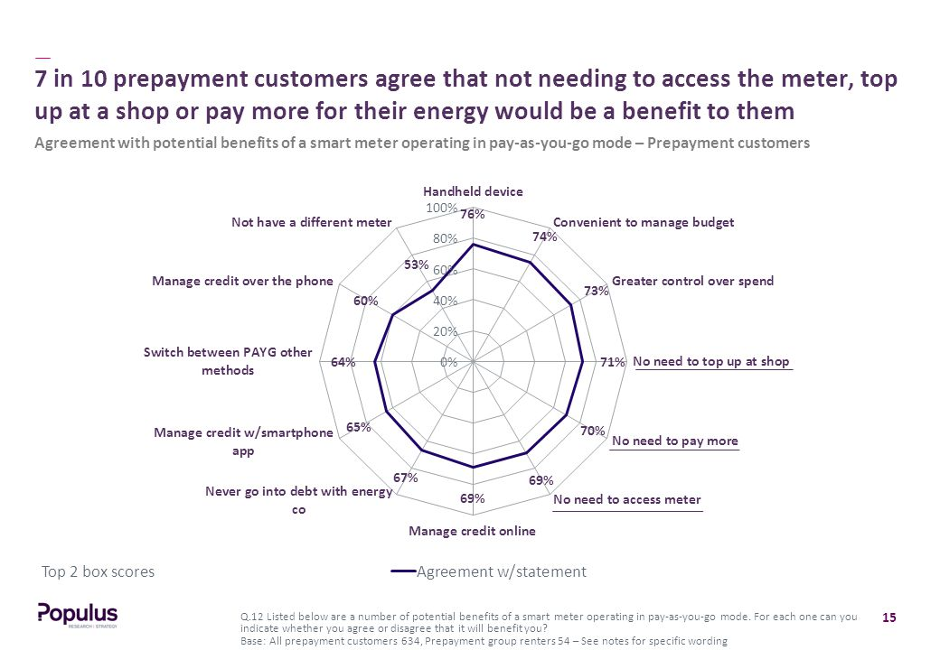 15 7 in 10 prepayment customers agree that not needing to access the meter, top up at a shop or pay more for their energy would be a benefit to them Q