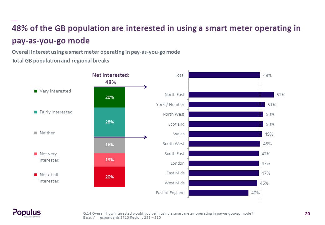 20 48% of the GB population are interested in using a smart meter operating in pay-as-you-go mode Q.14 Overall, how interested would you be in using a smart meter operating in pay-as-you-go mode.