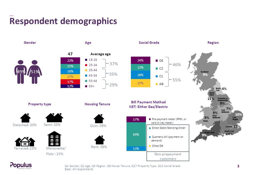 5 Respondent demographics Q1 Gender, Q2 Age, Q3 Region, Q8 House Tenure, Q17 Property Type, Q22 Social Grade Base: All respondents 51%49% 47 Average age Region 35% 37% 29% 7% 9% 10% 13% 9% 4% 11% 9% 5% 14% 9% GenderAge Property type Social Grade 55% 46% Housing Tenure Terraced: 23% Detached: 20% Semi: 33% Maisonette/ Flats : 21% Own: 59% Rent: 39% Bill Payment Method NET: Either Gas/Electric Non-prepayment customers