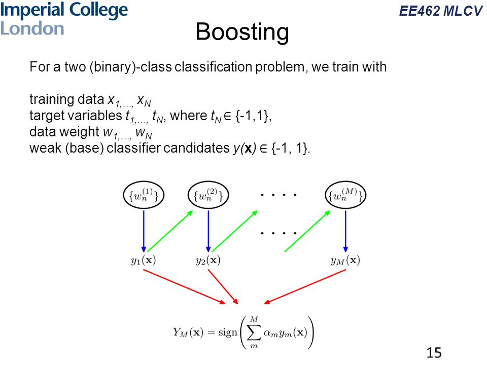 EE462 MLCV Boosting 15 For a two (binary)-class classification problem, we train with training data x 1,…, x N target variables t 1,…, t N, where t N