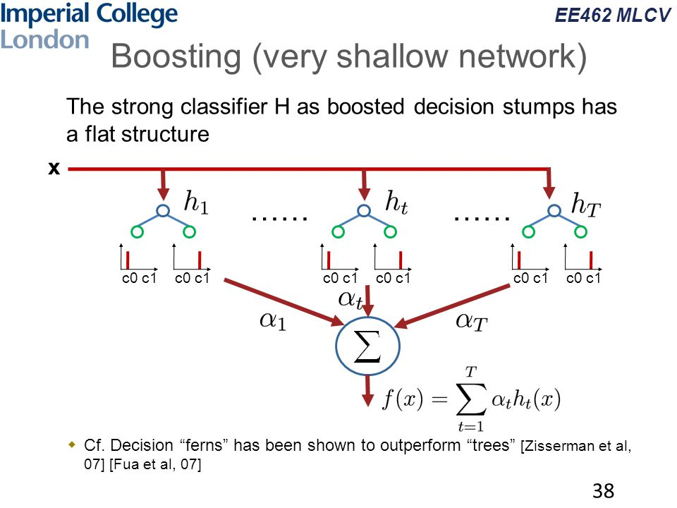 "EE462 MLCV Boosting (very shallow network)  The strong classifier H as boosted decision stumps has a flat structure  Cf. Decision ""ferns"" has been s"