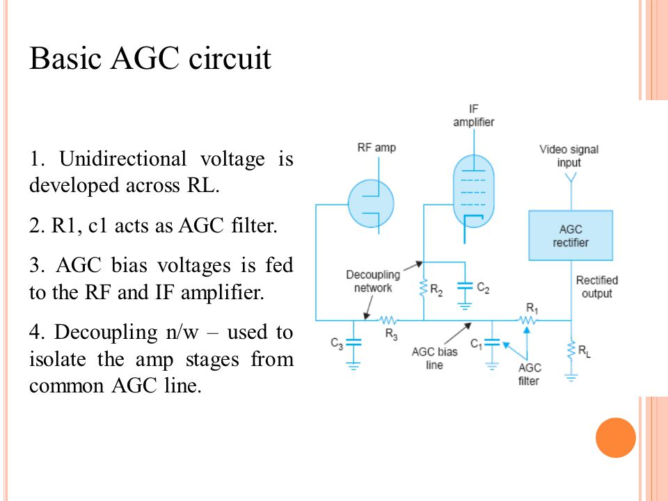 Basic AGC circuit 1. Unidirectional voltage is developed across RL. 2. R1, c1 acts as AGC filter. 3. AGC bias voltages is fed to the RF and IF amplifi