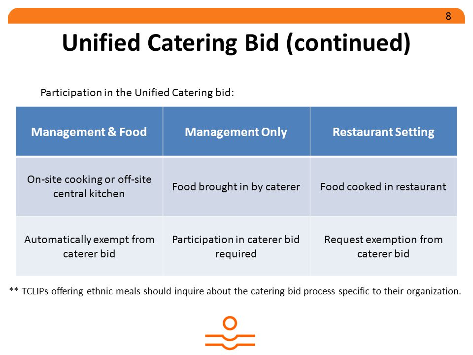 Nutrition Services RFP The RFP document includes detailed information regarding: Congregate and Home Delivered Meal Programs Available Awards Award Terms Application Process Evaluation of Applications 9