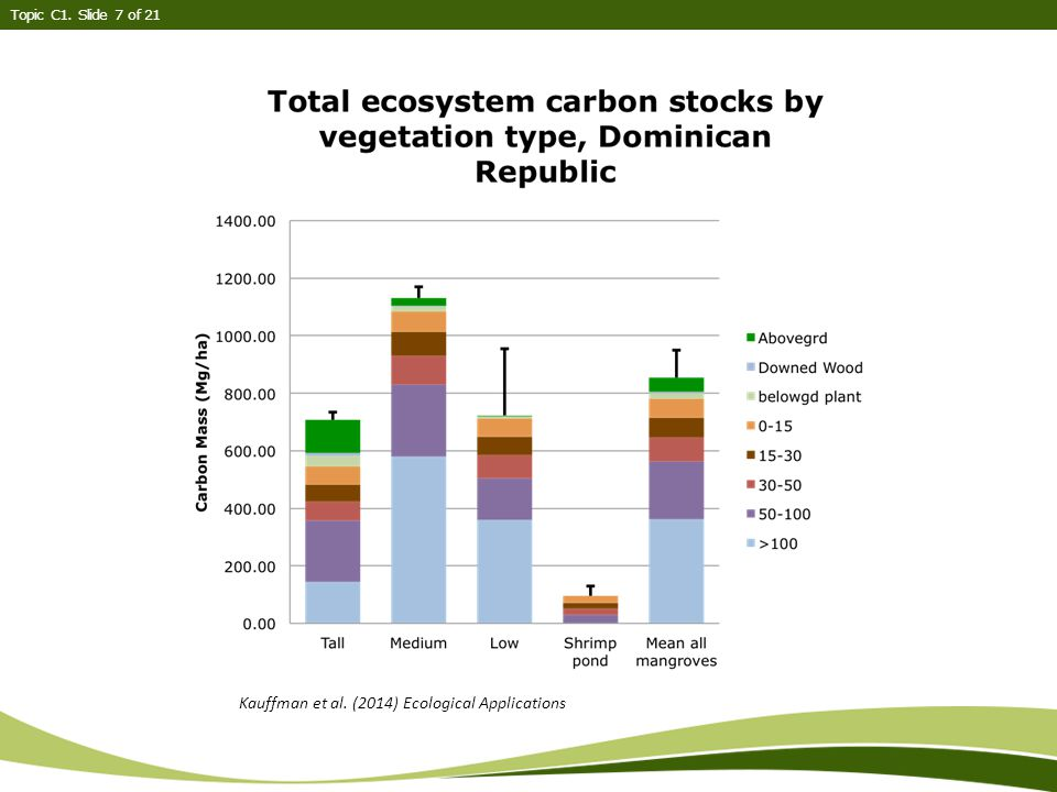Topic C1. Slide 7 of 21 Kauffman et al. (2014) Ecological Applications