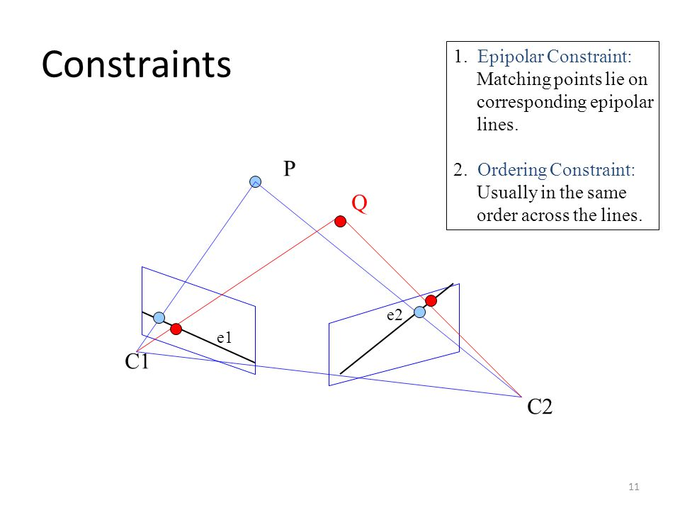 Constraints P e1e1 e2e2 C1C1 C2C2 1. Epipolar Constraint: Matching points lie on corresponding epipolar lines. 2. Ordering Constraint: Usually in the