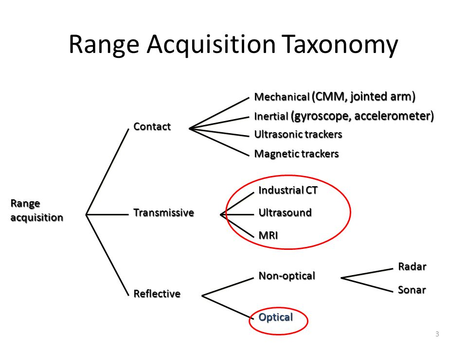 Range Acquisition Taxonomy Range acquisition Contact Transmissive Reflective Non-optical Optical Industrial CT Mechanical (CMM, jointed arm) Radar Sonar Ultrasound MRI Ultrasonic trackers Magnetic trackers Inertial (gyroscope, accelerometer) 3