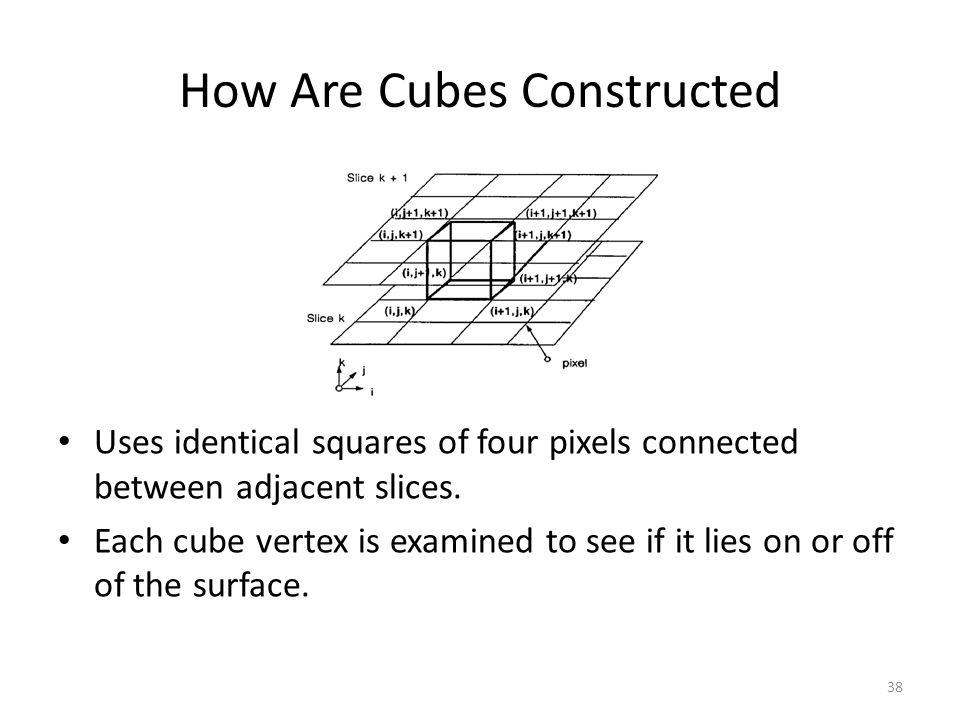 How Are Cubes Constructed Uses identical squares of four pixels connected between adjacent slices.
