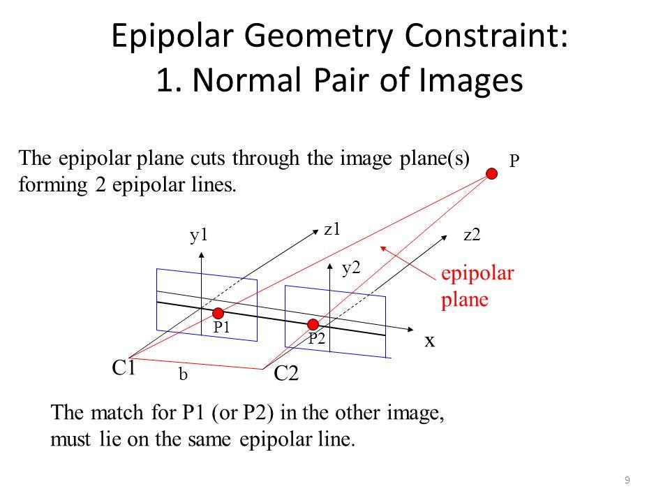 Epipolar Geometry Constraint: 1. Normal Pair of Images x y1y1 y2y2 z1z1 z2z2 C1C1 C2C2 b P P1P1 P2P2 epipolar plane The epipolar plane cuts through th