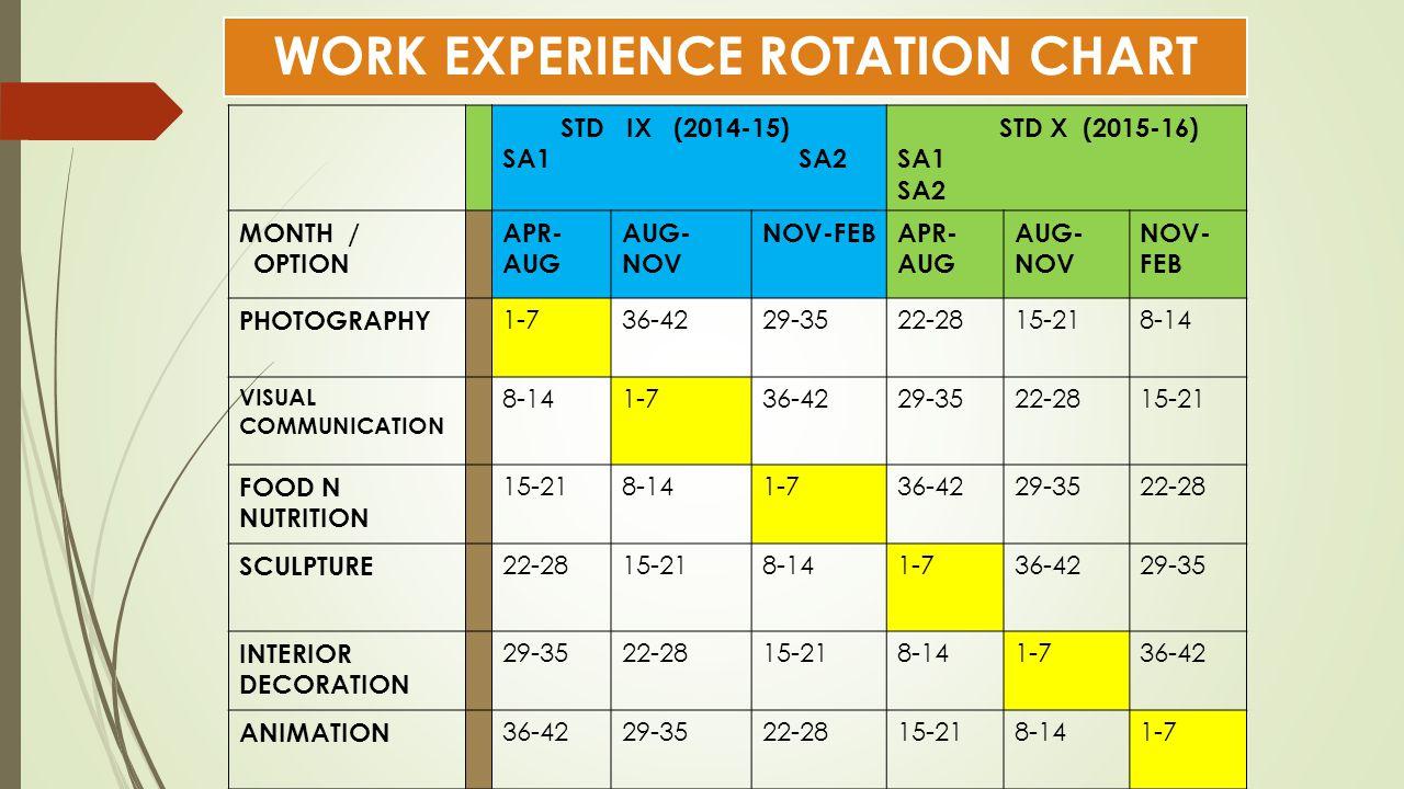 WORK EXPERIENCE ROTATION CHART STD IX (2014-15) SA1 SA2 STD X (2015-16) SA1 SA2 MONTH / OPTION APR- AUG AUG- NOV NOV-FEBAPR- AUG AUG- NOV NOV- FEB PHO