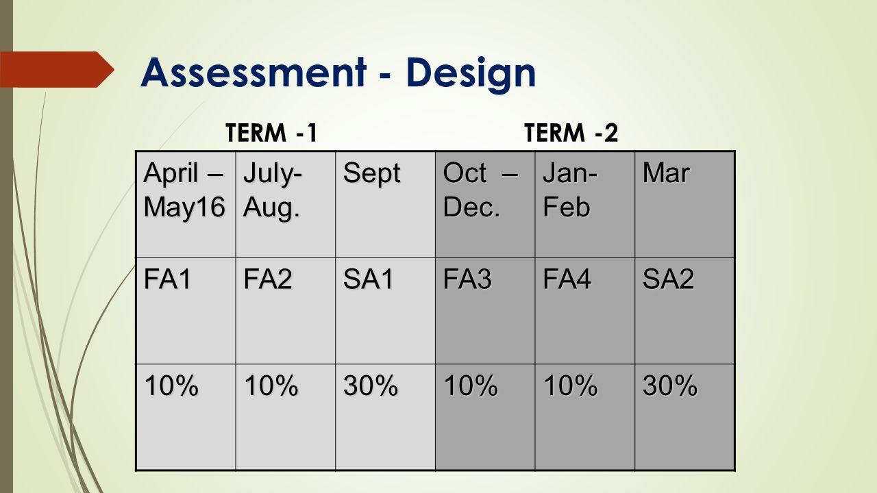 Assessment - Design April – May16 July- Aug. Sept Oct – Dec. Jan- Feb Mar FA1FA2SA1FA3FA4SA2 10%10%30%10%10%30% TERM -1TERM -2