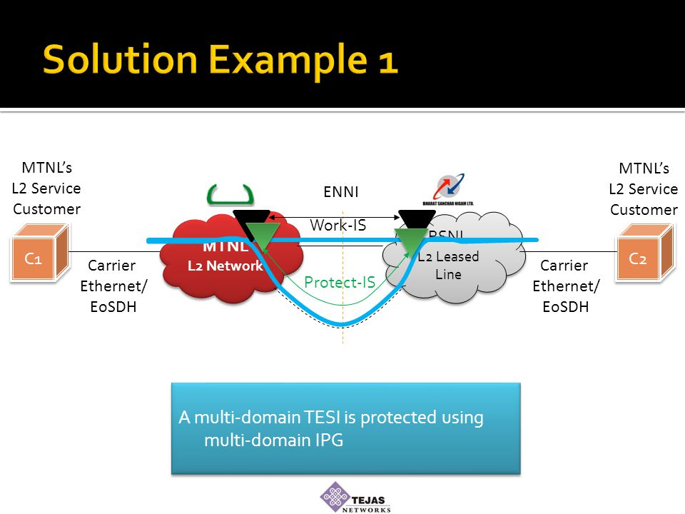 MTNL L2 Network MTNL L2 Network BSNL L2 Leased Line BSNL L2 Leased Line C1 C2 Carrier Ethernet/ EoSDH Carrier Ethernet/ EoSDH MTNL's L2 Service Customer MTNL's L2 Service Customer A multi-domain TESI is protected using multi-domain IPG ENNI Work-IS Protect-IS