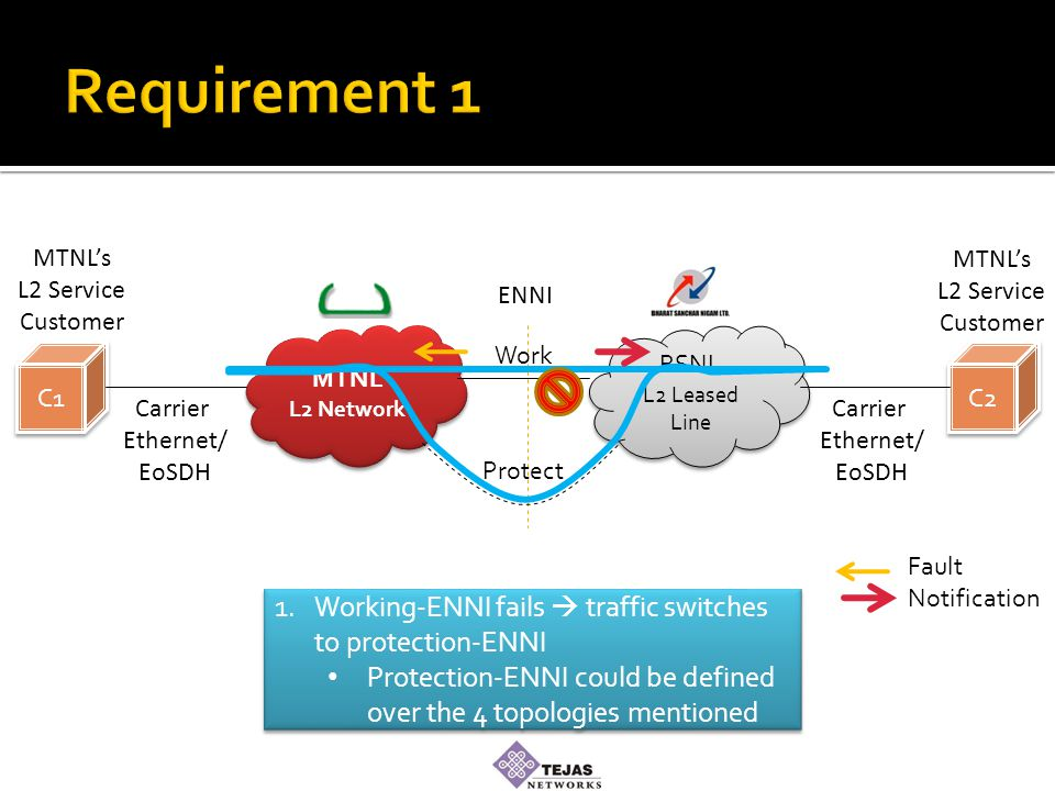 MTNL L2 Network MTNL L2 Network BSNL L2 Leased Line BSNL L2 Leased Line C1 C2 Carrier Ethernet/ EoSDH Carrier Ethernet/ EoSDH MTNL's L2 Service Customer MTNL's L2 Service Customer 1.Working-ENNI fails  traffic switches to protection-ENNI Protection-ENNI could be defined over the 4 topologies mentioned 1.Working-ENNI fails  traffic switches to protection-ENNI Protection-ENNI could be defined over the 4 topologies mentioned ENNI Work Protect Fault Notification