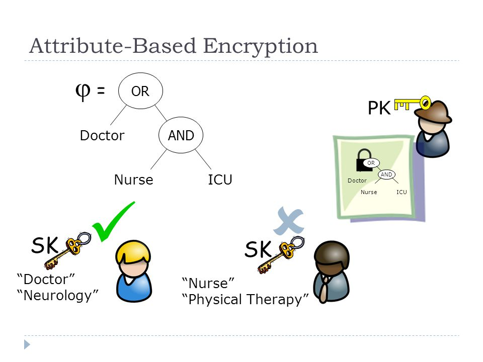 Attribute-Based Encryption PK Doctor Neurology Nurse Physical Therapy OR Doctor AND Nurse ICU  OR Doctor AND Nurse ICU SK  = =
