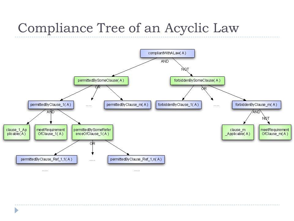 Compliance Tree of an Acyclic Law